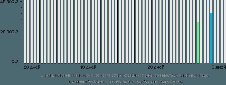 Динамика цен в зависимости от количества оставшихся дней до вылета из Киева в Липецк