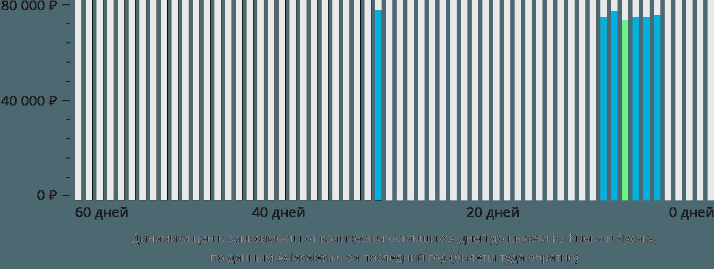 Динамика цен в зависимости от количества оставшихся дней до вылета из Киева в Лусаку