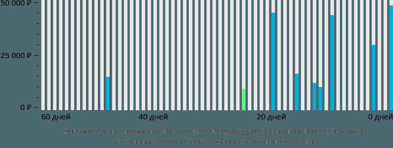 Динамика цен в зависимости от количества оставшихся дней до вылета из Киева в Люксембург