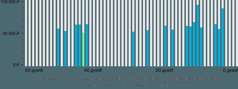 Динамика цен в зависимости от количества оставшихся дней до вылета из Киева в Медельин