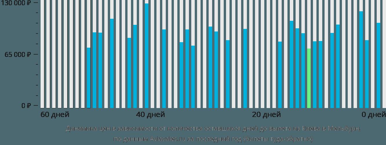 Динамика цен в зависимости от количества оставшихся дней до вылета из Киева в Мельбурн