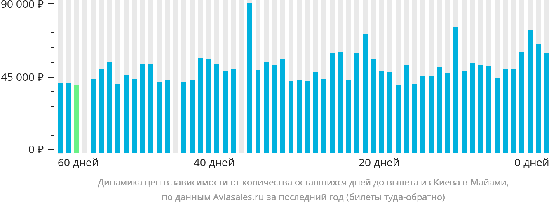 Динамика цен в зависимости от количества оставшихся дней до вылета из Киева в Майами