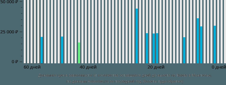 Динамика цен в зависимости от количества оставшихся дней до вылета из Киева в Монпелье