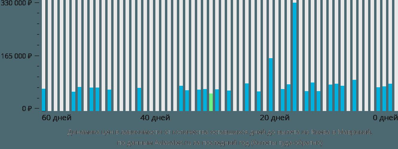 Динамика цен в зависимости от количества оставшихся дней до вылета из Киева в Маврикий