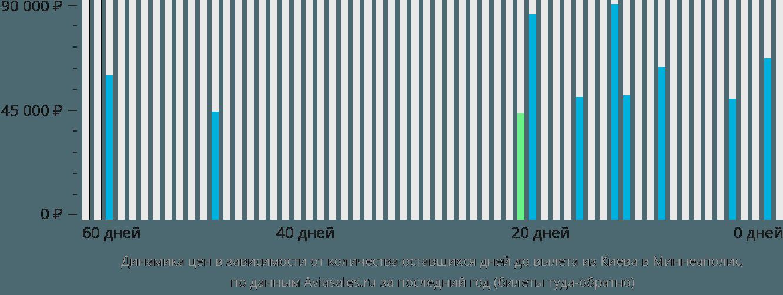 Динамика цен в зависимости от количества оставшихся дней до вылета из Киева в Миннеаполис