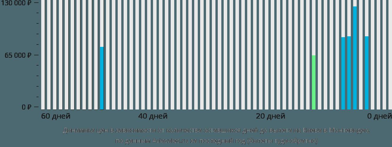 Динамика цен в зависимости от количества оставшихся дней до вылета из Киева в Монтевидео