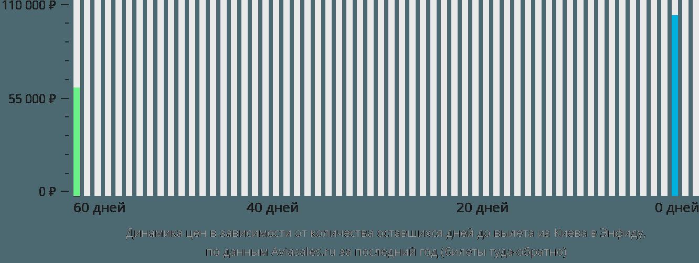 Динамика цен в зависимости от количества оставшихся дней до вылета из Киева в Энфидху