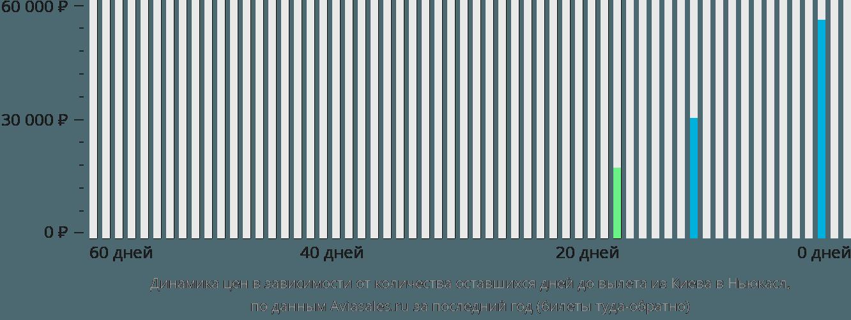 Динамика цен в зависимости от количества оставшихся дней до вылета из Киева в Ньюкасл