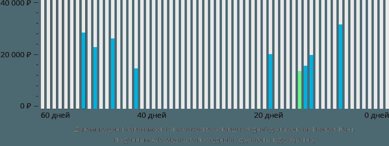 Динамика цен в зависимости от количества оставшихся дней до вылета из Киева в Нант