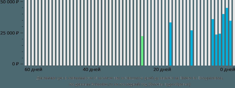 Динамика цен в зависимости от количества оставшихся дней до вылета из Киева во Владикавказ
