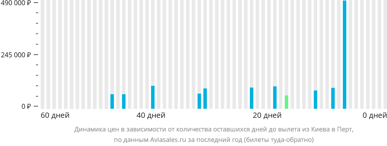 Динамика цен в зависимости от количества оставшихся дней до вылета из Киева в Перт