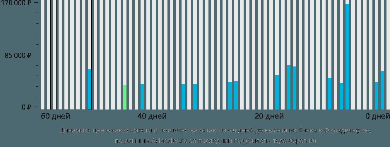 Динамика цен в зависимости от количества оставшихся дней до вылета из Киева в Филадельфию