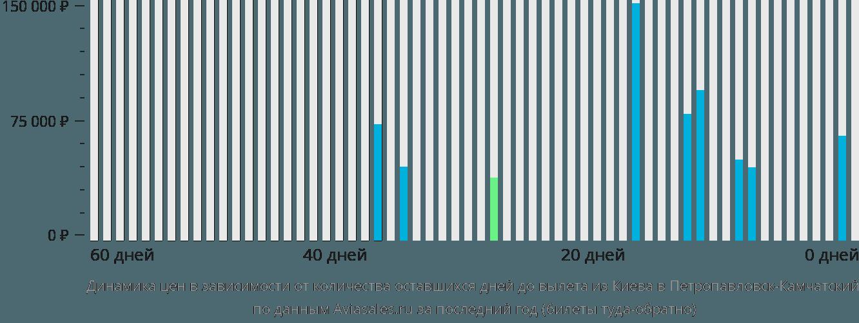 Динамика цен в зависимости от количества оставшихся дней до вылета из Киева в Петропавловск-Камчатский