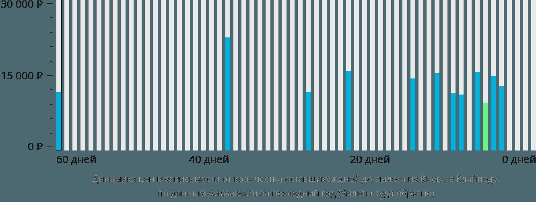 Динамика цен в зависимости от количества оставшихся дней до вылета из Киева в Клайпеду