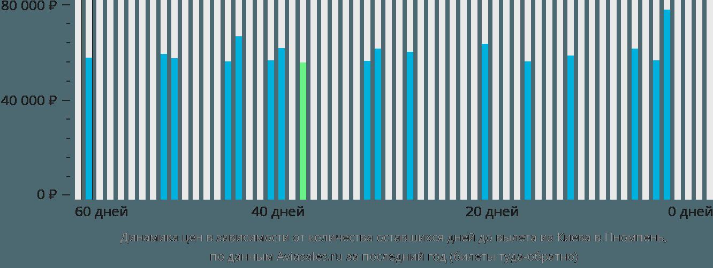 Динамика цен в зависимости от количества оставшихся дней до вылета из Киева в Пномпень