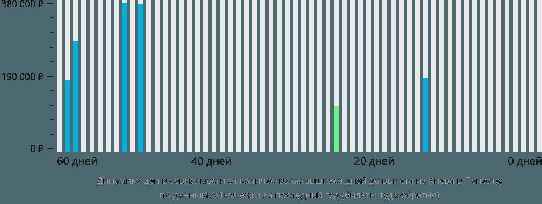 Динамика цен в зависимости от количества оставшихся дней до вылета из Киева в Папеэте