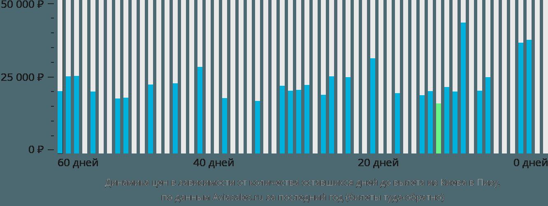 Динамика цен в зависимости от количества оставшихся дней до вылета из Киева в Пизу