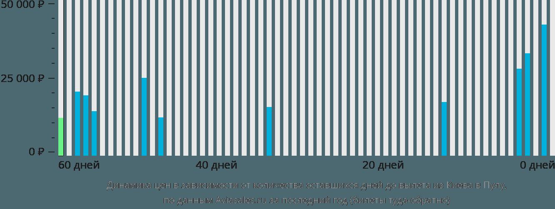 Динамика цен в зависимости от количества оставшихся дней до вылета из Киева в Пулу