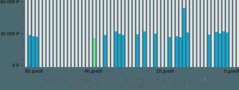 Динамика цен в зависимости от количества оставшихся дней до вылета из Киева в Павлодар