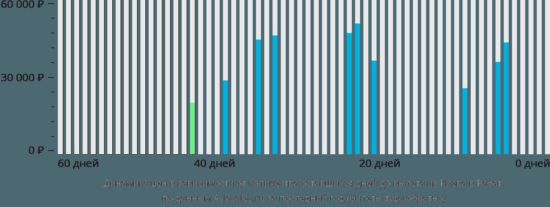 Динамика цен в зависимости от количества оставшихся дней до вылета из Киева в Рабат