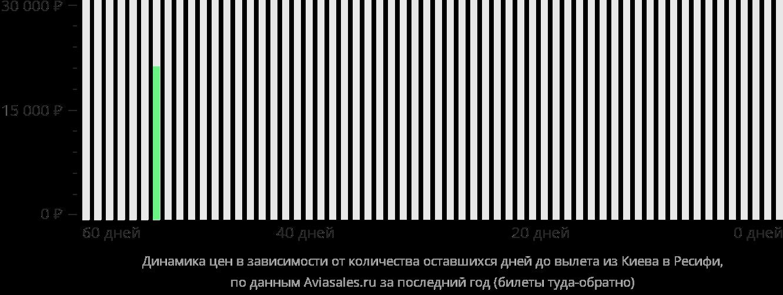 Динамика цен в зависимости от количества оставшихся дней до вылета из Киева в Ресифи