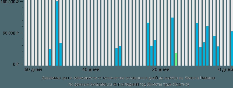 Динамика цен в зависимости от количества оставшихся дней до вылета из Киева в Римини