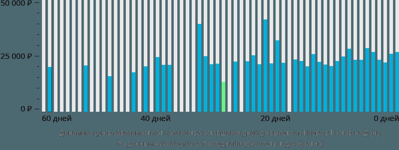 Динамика цен в зависимости от количества оставшихся дней до вылета из Киева в Ростов-на-Дону