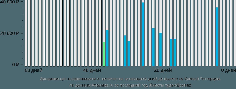 Динамика цен в зависимости от количества оставшихся дней до вылета из Киева в Роттердам