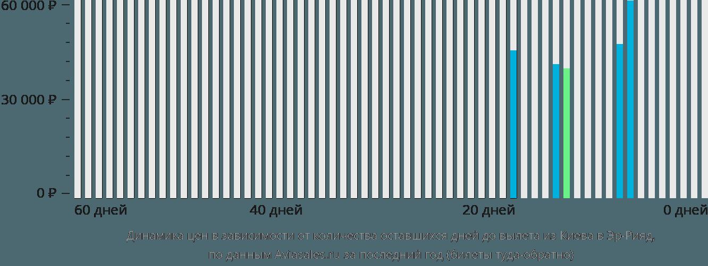 Динамика цен в зависимости от количества оставшихся дней до вылета из Киева в Эр-Рияд
