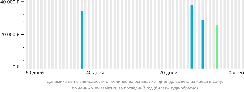 Динамика цен в зависимости от количества оставшихся дней до вылета из Киева в Сану