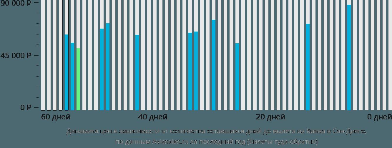 Динамика цен в зависимости от количества оставшихся дней до вылета из Киева в Сан-Диего