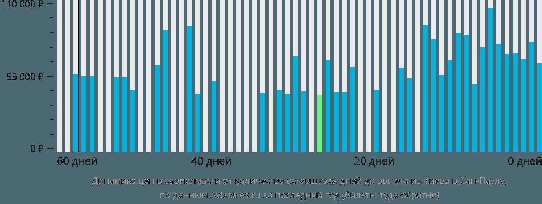 Динамика цен в зависимости от количества оставшихся дней до вылета из Киева в Сан-Паулу