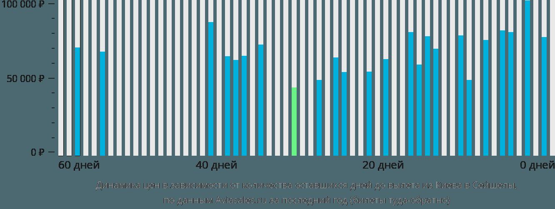 Динамика цен в зависимости от количества оставшихся дней до вылета из Киева в Сейшелы