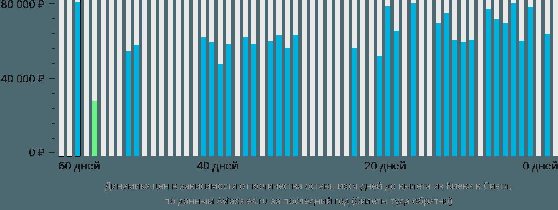 Динамика цен в зависимости от количества оставшихся дней до вылета из Киева в Сиэтл