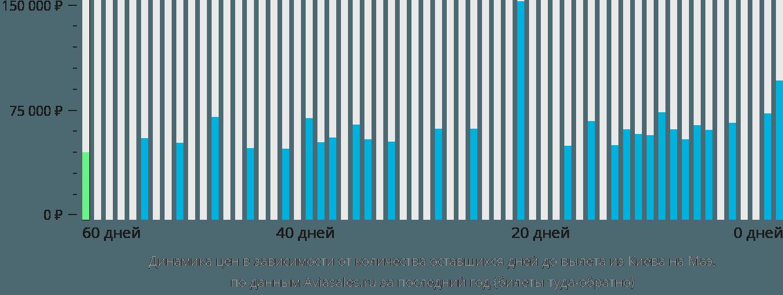 Динамика цен в зависимости от количества оставшихся дней до вылета из Киева на Маэ