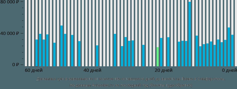 Динамика цен в зависимости от количества оставшихся дней до вылета из Киева в Симферополь