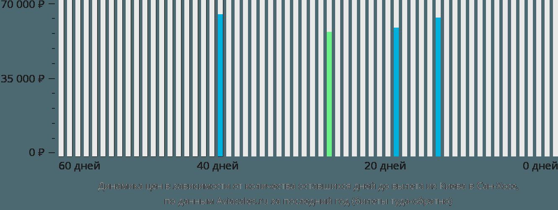 Динамика цен в зависимости от количества оставшихся дней до вылета из Киева в Сан-Хосе