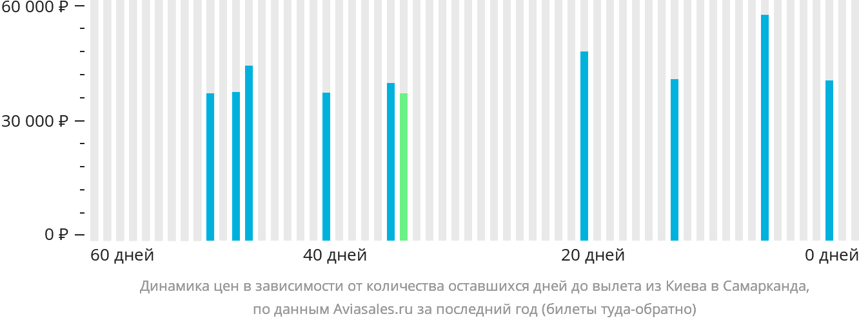 Динамика цен в зависимости от количества оставшихся дней до вылета из Киева в Самарканда
