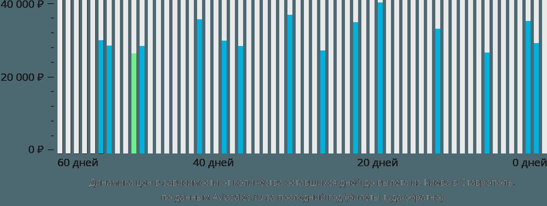 Динамика цен в зависимости от количества оставшихся дней до вылета из Киева в Ставрополь