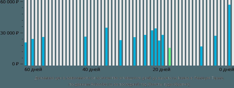 Динамика цен в зависимости от количества оставшихся дней до вылета из Киева в Ламеция-Терме