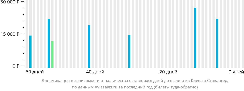 Динамика цен в зависимости от количества оставшихся дней до вылета из Киева в Ставангер