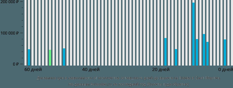 Динамика цен в зависимости от количества оставшихся дней до вылета из Киева в Синт-Мартен