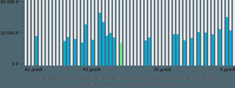 Динамика цен в зависимости от количества оставшихся дней до вылета из Киева в Зальцбург