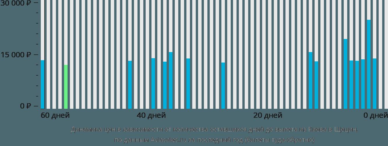 Динамика цен в зависимости от количества оставшихся дней до вылета из Киева в Щецин