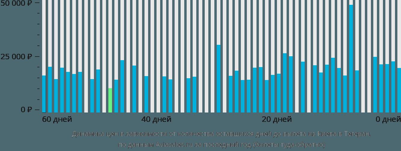 Динамика цен в зависимости от количества оставшихся дней до вылета из Киева в Тегеран