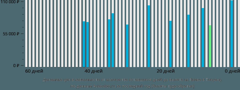 Динамика цен в зависимости от количества оставшихся дней до вылета из Киева в Тихуану