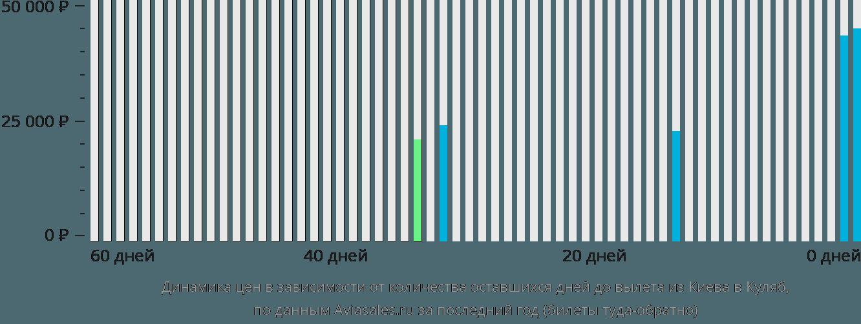 Динамика цен в зависимости от количества оставшихся дней до вылета из Киева в Куляб