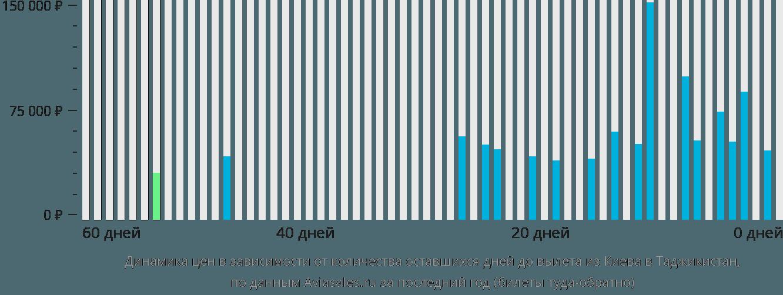 Динамика цен в зависимости от количества оставшихся дней до вылета из Киева в Таджикистан