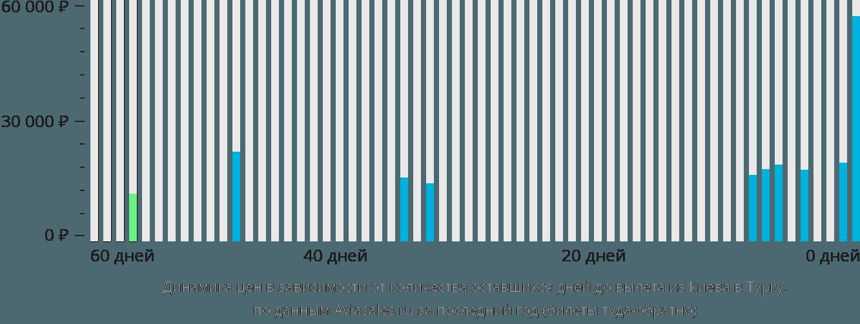 Динамика цен в зависимости от количества оставшихся дней до вылета из Киева в Турку