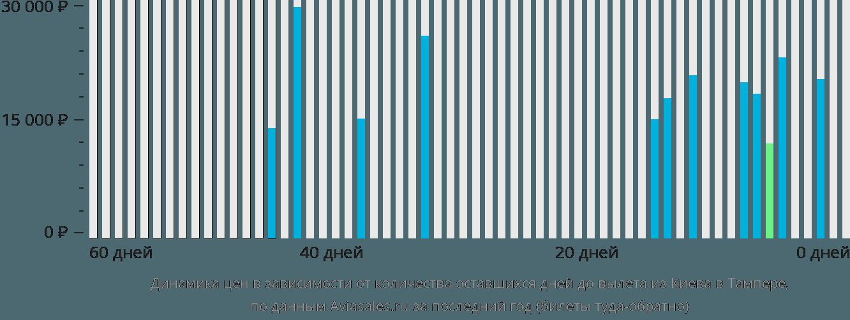 Динамика цен в зависимости от количества оставшихся дней до вылета из Киева в Тампере